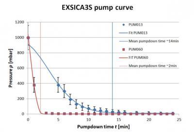 specifications: diaphragm vacuum pump 60l/min (3 6 m3/h)
